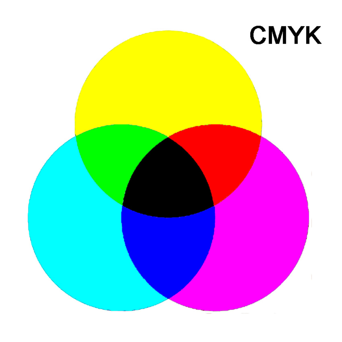 The three secondary colours of CMYK and how combining two of the colours produces a primary colour. If all three are combined, then no light is reflected, resulting in a black hue
