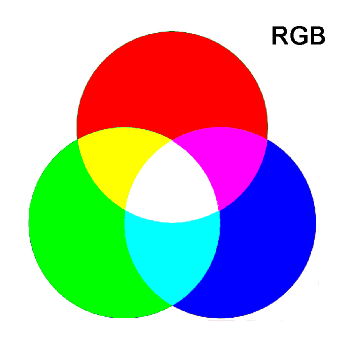 The three primary colours of RGB and how combining two of the colours produces a secondary colour. If all three are combined, then all light is reflected, resulting in a white hue