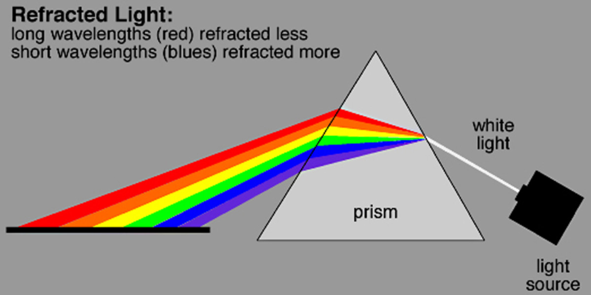 How the colours of light can be separated out when all wavelengths of White light are refracted (bent). Short wavelengths are refracted more than long wavelengths. This occurs in nature when light is refracted through raindrops to create a rainbow