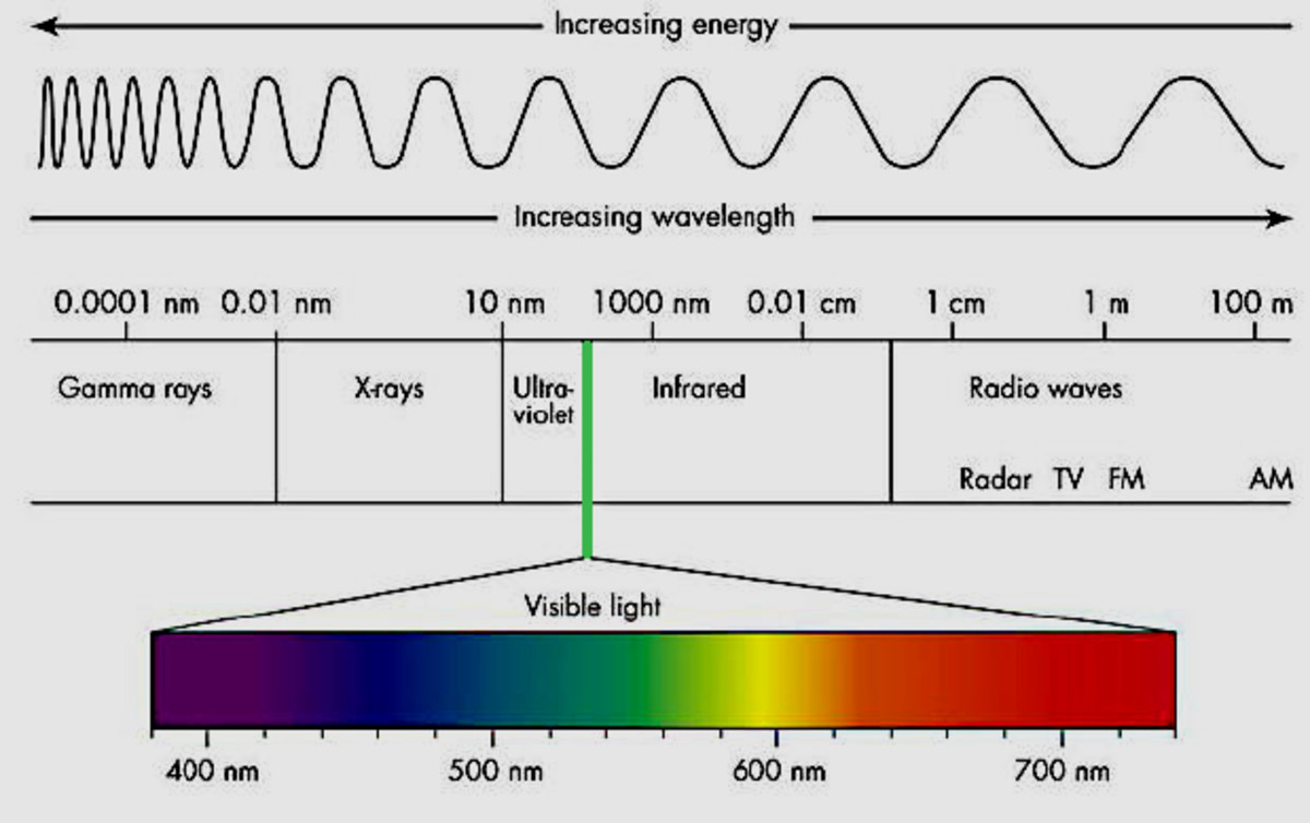 A visual indication of the range of radiations in the electromagnetic spectrum, and how they are classified by wavelength. Only the extremely narrow band of wavelengths known as visible light, can be detected by the human eye