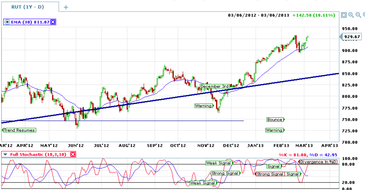 Stochastic signals on the daily charts can be taken until the primary signal closes.