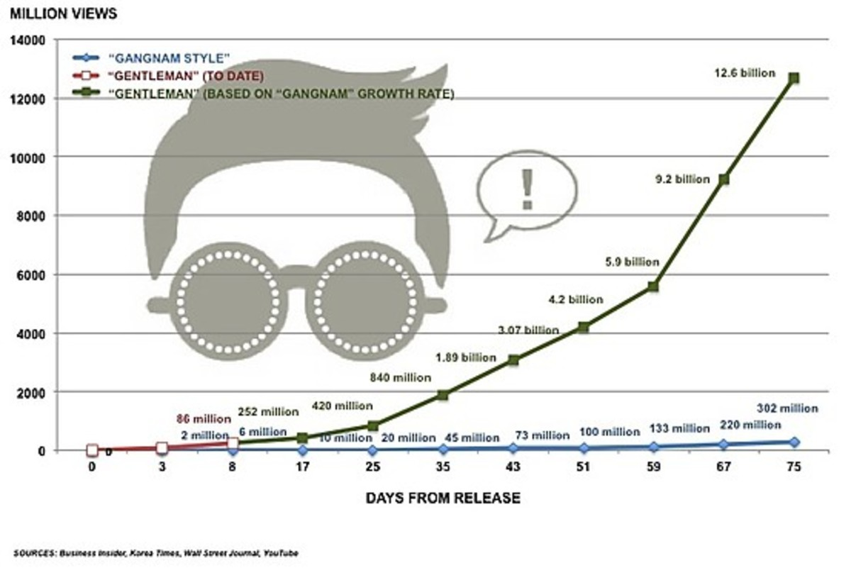 Gangnam Style chart of views