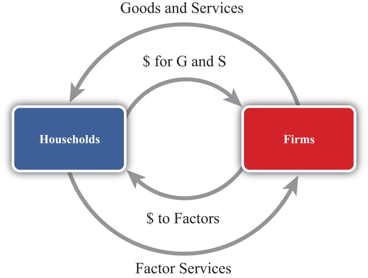 national-income-statistics
