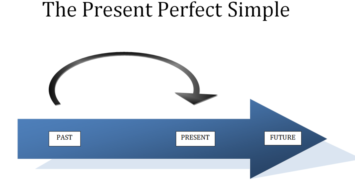 Teaching the Present Perfect Simple to ESL Students