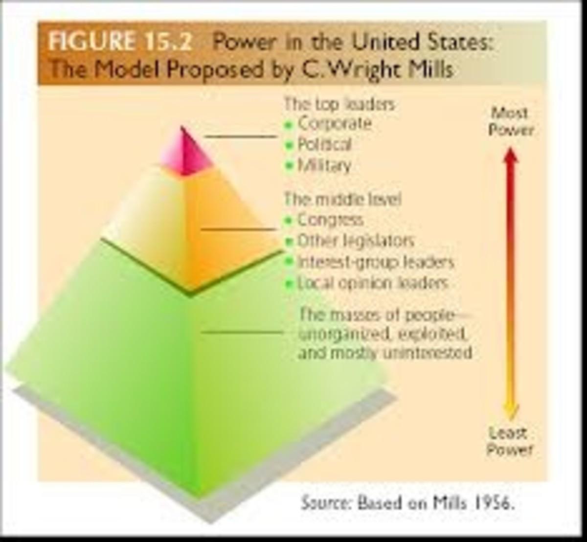 the-power-elite