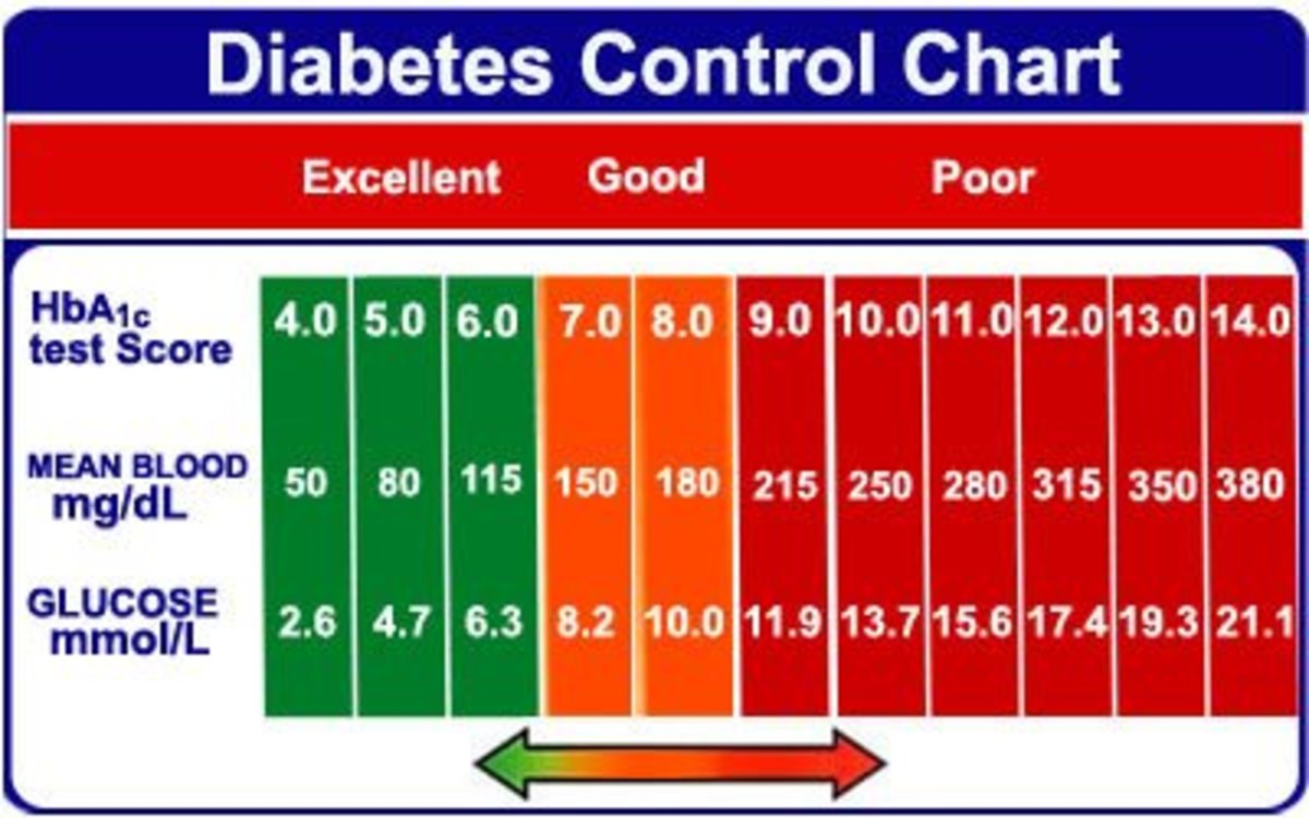 Diabetes Guidelines and Preventing Diabetes