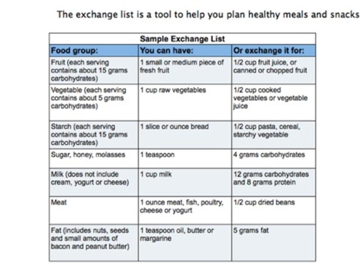 Diabetes Nutrition Chart