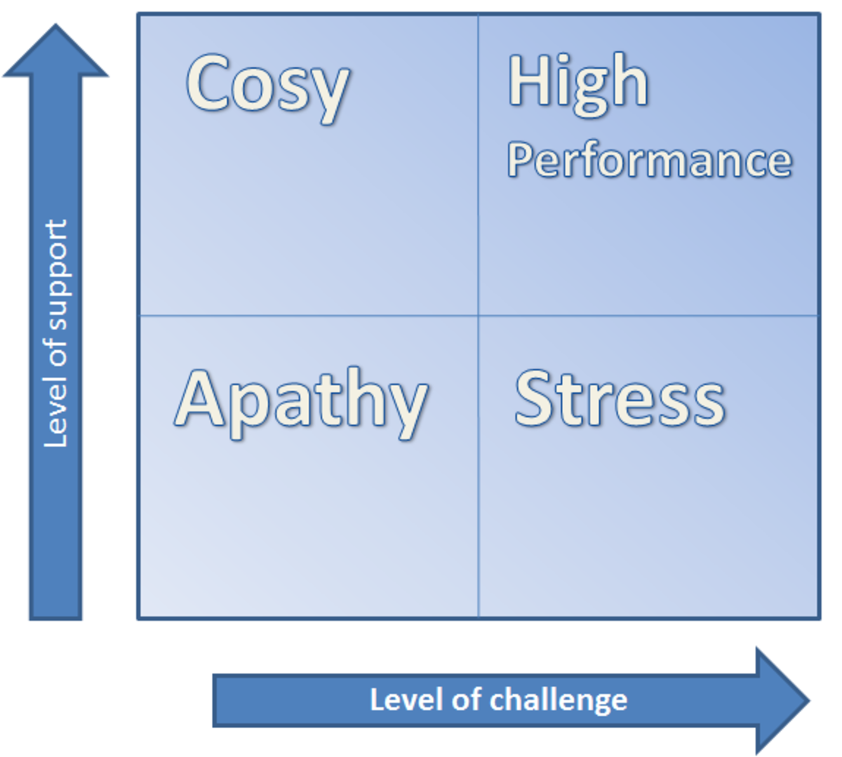 Effective Feedback has high support and high challenge