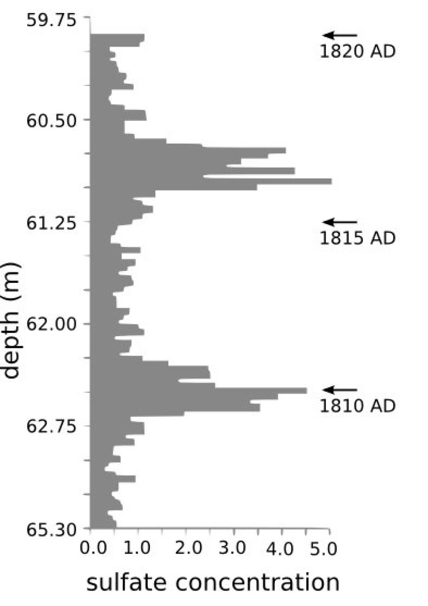 Sulfate concentration in ice core from Central Greenland, accurately dated by counting oxygen isotope seasonal variations