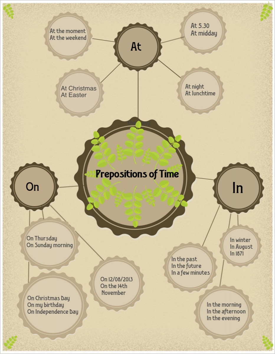 Prepositions Activity for ESL