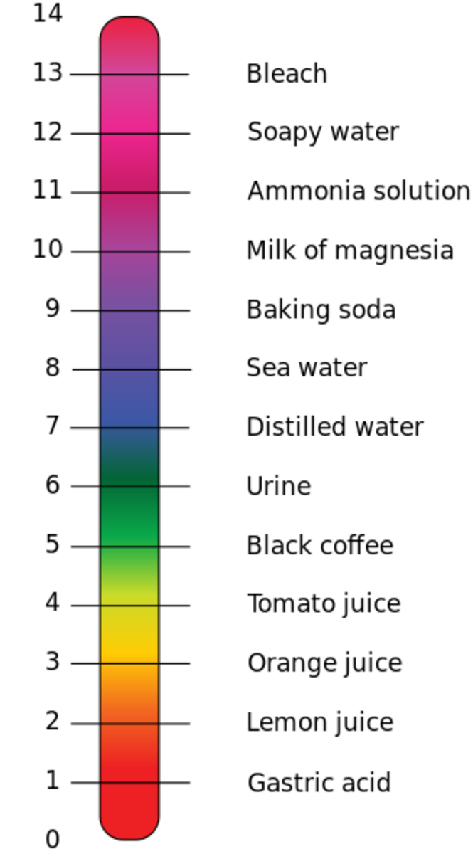 The pH Scale in all its glory.