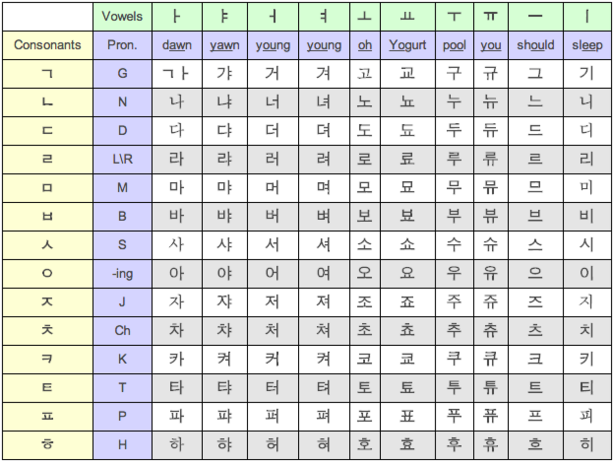 interactive-korean-alphabet-chart