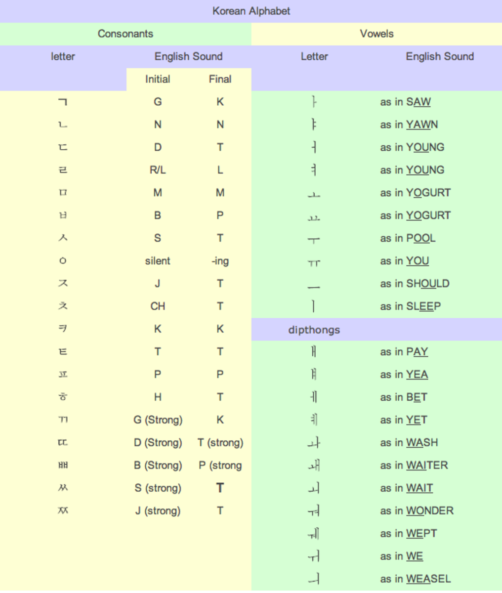interactive-korean-alphabet-chart