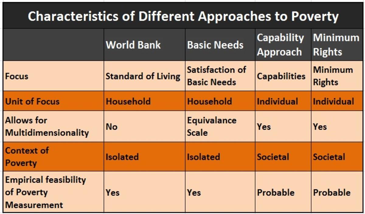 amartya-sens-concept-of-development-and-poverty