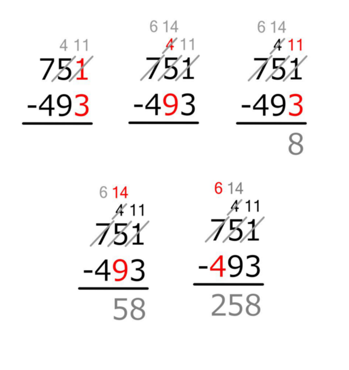 Borrowing First Method of Subtraction in Five Steps
