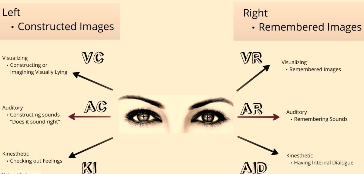 Ocular cues in Neurolinguistic programming
