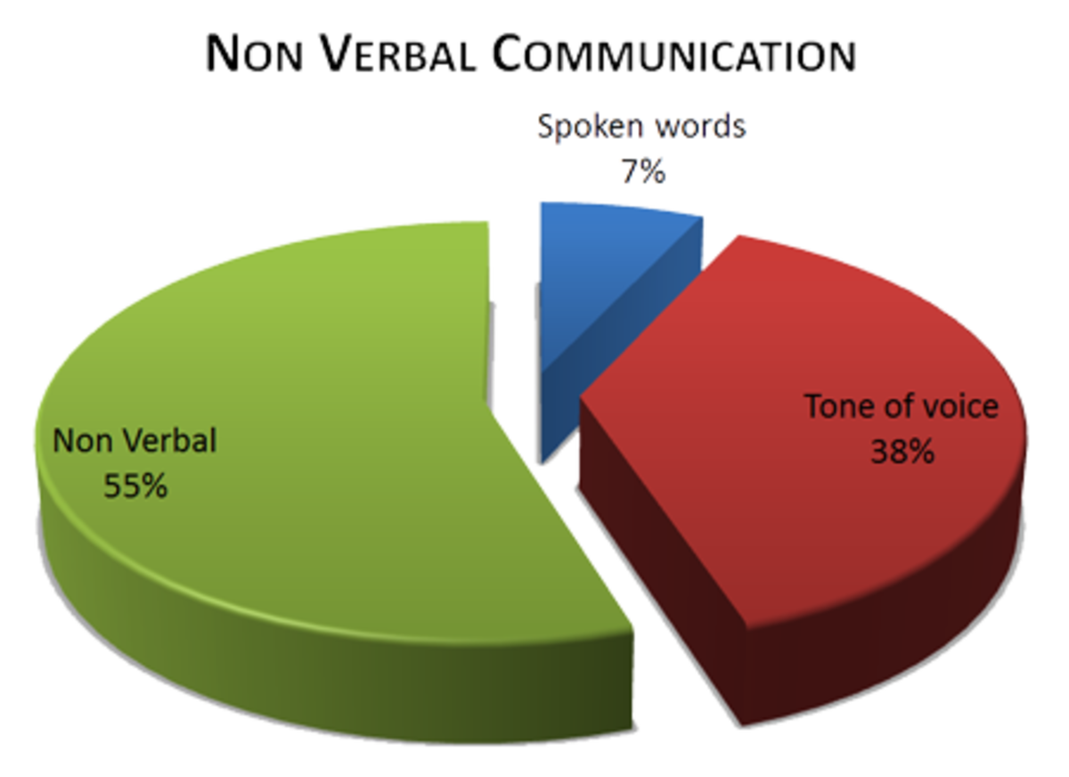 Nearly two thirds of our communication flow is through non verbal means