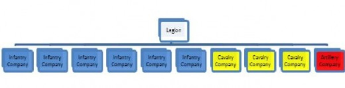 Figure 2: An example of a Legion, with 6 Companies of infantry, 3 Companies of Cavalry, and 1 Artillery Company