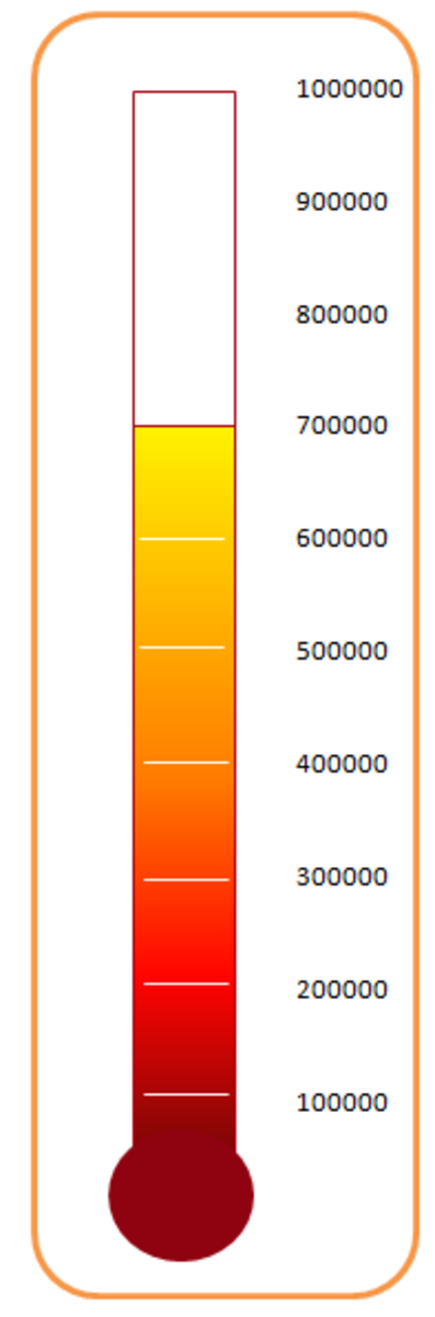 A beautiful thermometer chart created using Excel 2007 or Excel 2010.