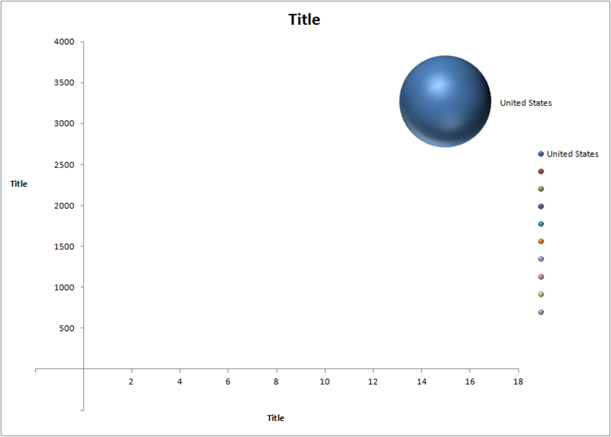 Bubble chart template configured with one series of data in Excel 2007 or Excel 2010.