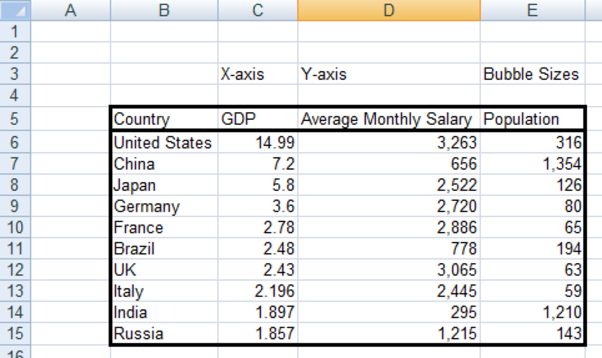 Data to be used in the Bubble chart, correctly ordered in columns, using Excel 2007 or Excel 2010.