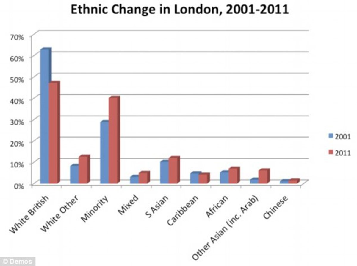 Ethnicity Of The London Population Hubpages