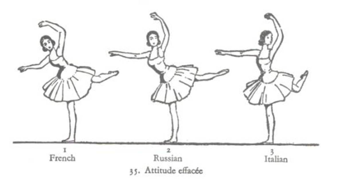 Agrippina Vaganova combined French and Italian ballet to conceive her own Russian ballet method, one of the strictest ballet methods in the world.