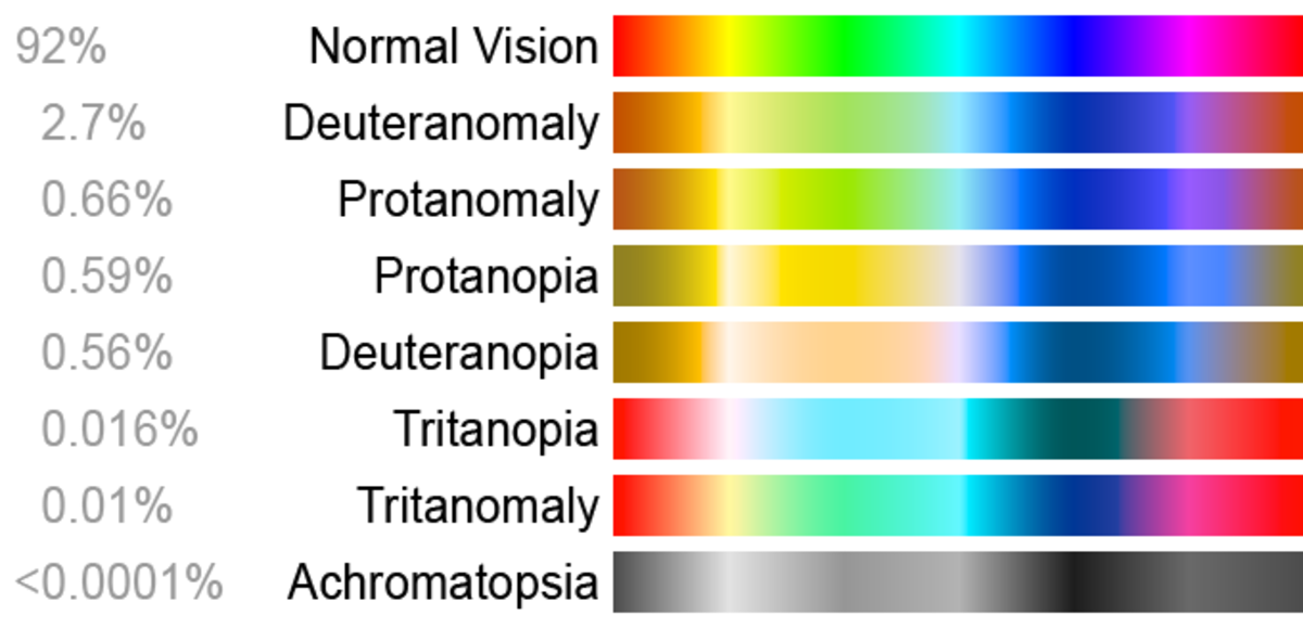 Color blindness spectrum for the different sigh sicknesses and its visive result