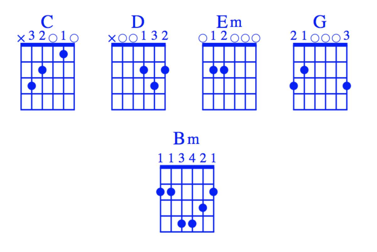 easy-guitar-songs-let-her-go-passenger-goodbye-glenn-morrison-chords-strum-patterns-theory