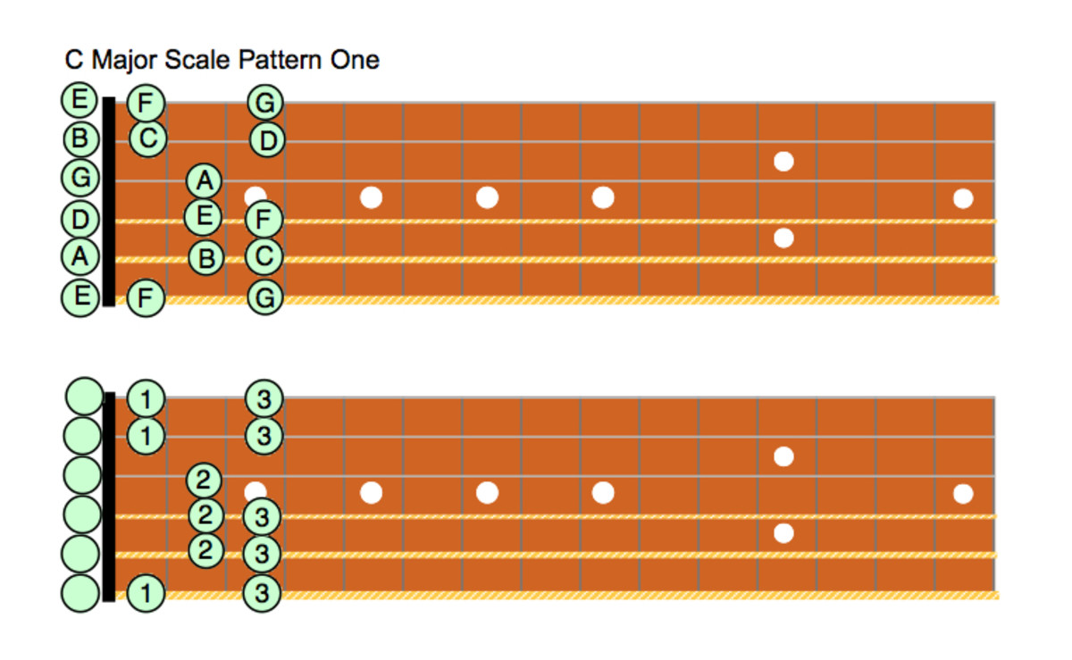 Guitar Lessons • Major Scale Patterns For Guitar • Fretboard Diagrams, Standard Notation, Theory, Modes, Videos