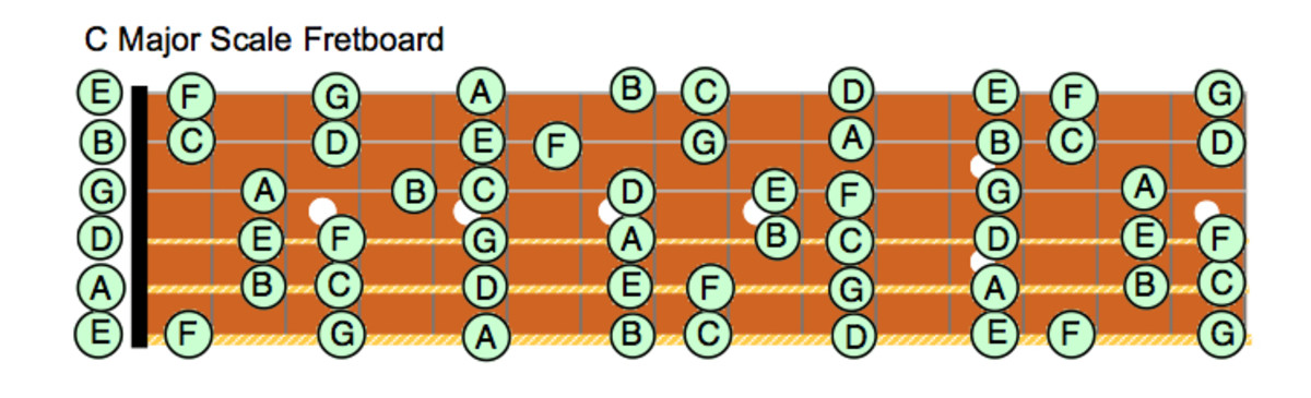 major-scale-patterns-for-guitar-fretboard-diagrams-standard-notation-theory-modes-videos