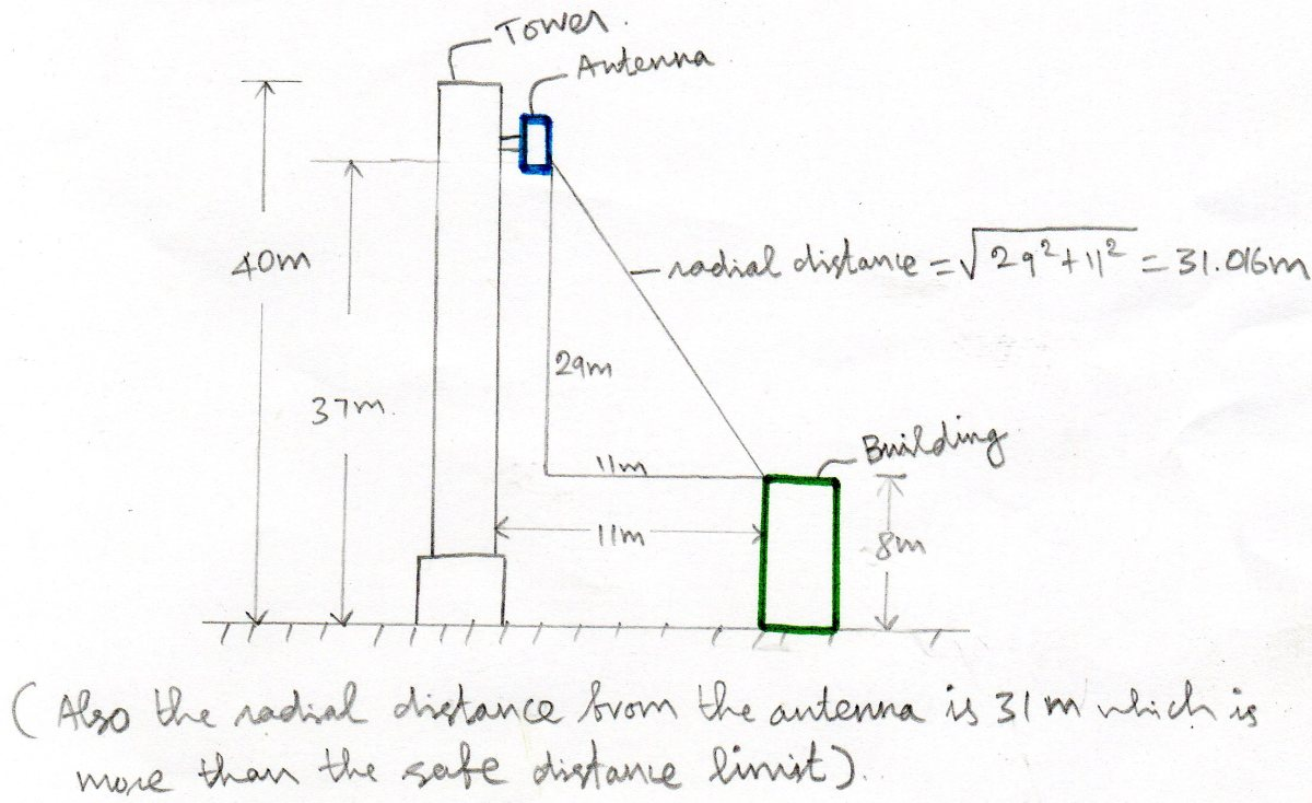 cell-phone-tower-radiation-safety-distance-calculation