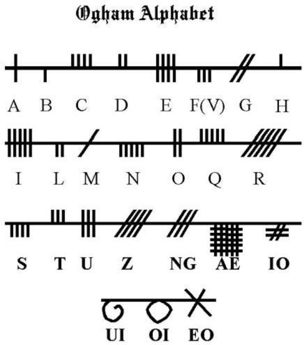 Ogham alphabet of twenty standard letters from Primitive Irish period.