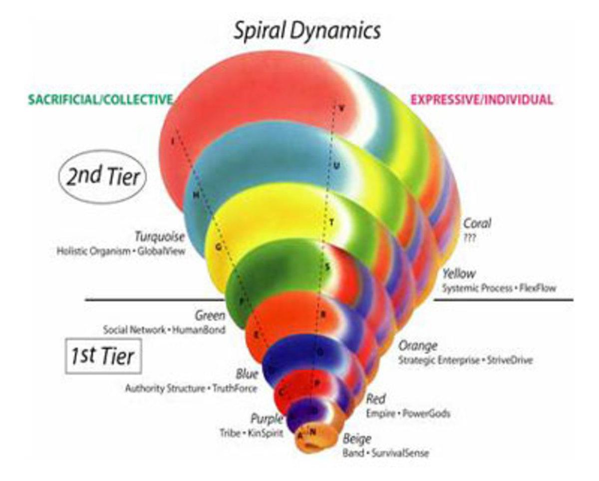 -spiral-dynamics-theory-development-of-mankind