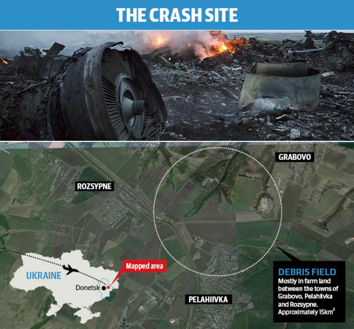(Above) Burning Debris from MH17's Boeing 777-200ER after being shot down by a SAM (Surface to Air Missile over Ukraine) (Below) Location of the crash-site