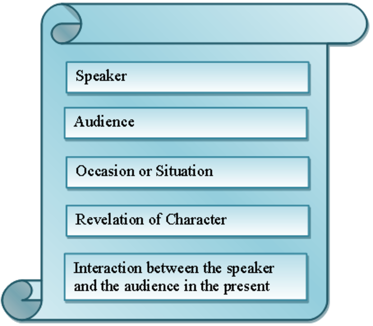 Elements of Dramatic Monologue