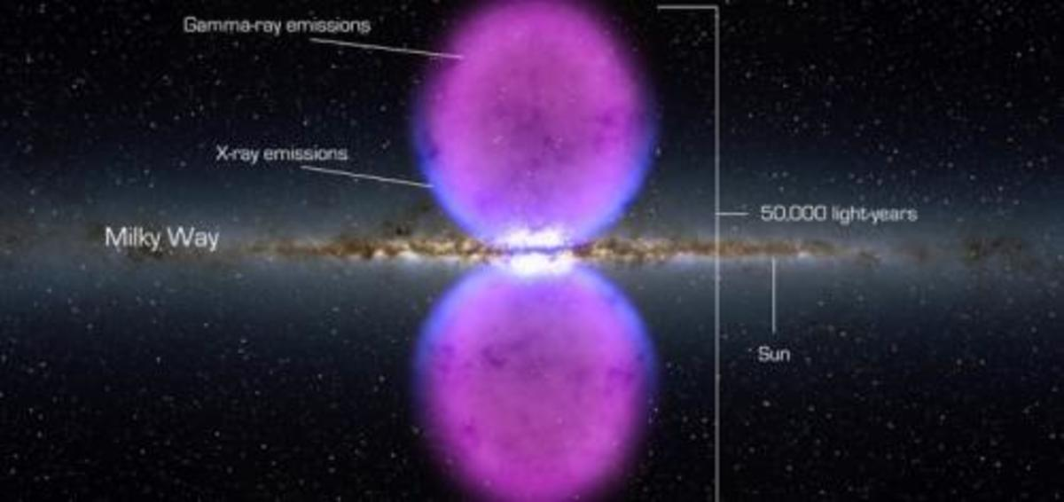 """What's particularly striking about these """"bubbles"""" is that that are quite large. The regions span 25,000 light years in either direction of the central region of our galaxy."""
