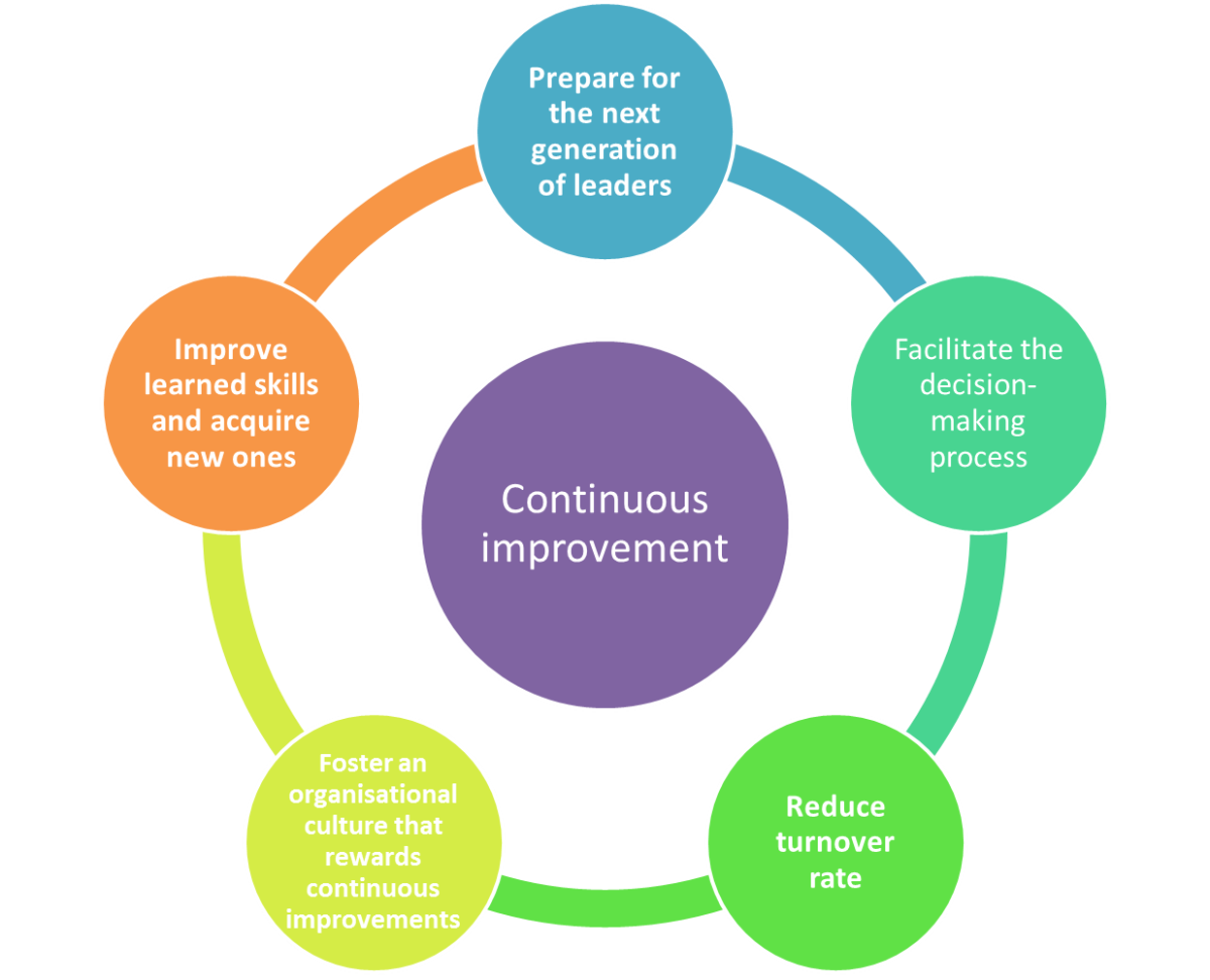 The importance of continuous improvement in an organisation