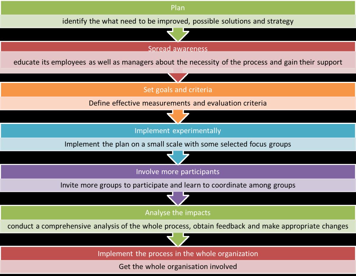 Steps to implement continuous improvement process