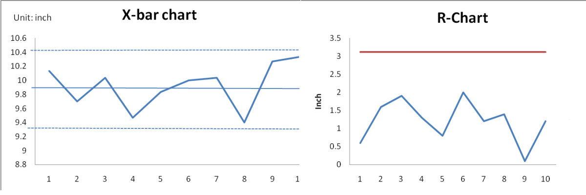 Examples of control charts