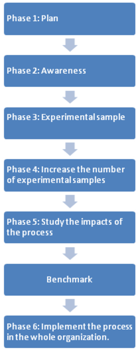 Model statistical process control implementation process