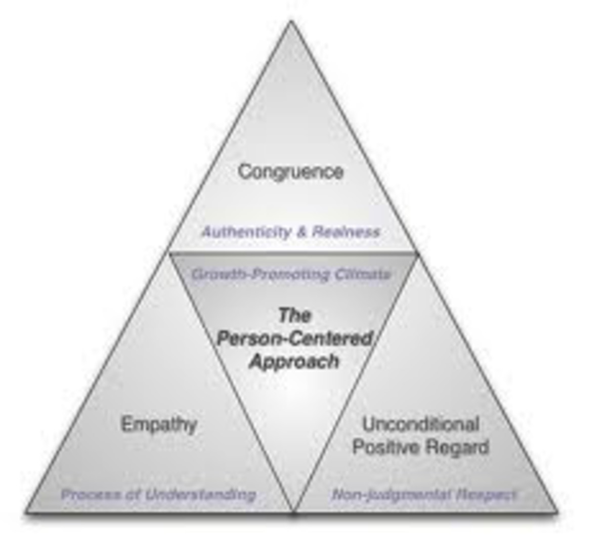 person centered counseling historical development of a Person-centered theory has become one of the most popular theories of counseling and  into its future development person-centered counseling and .