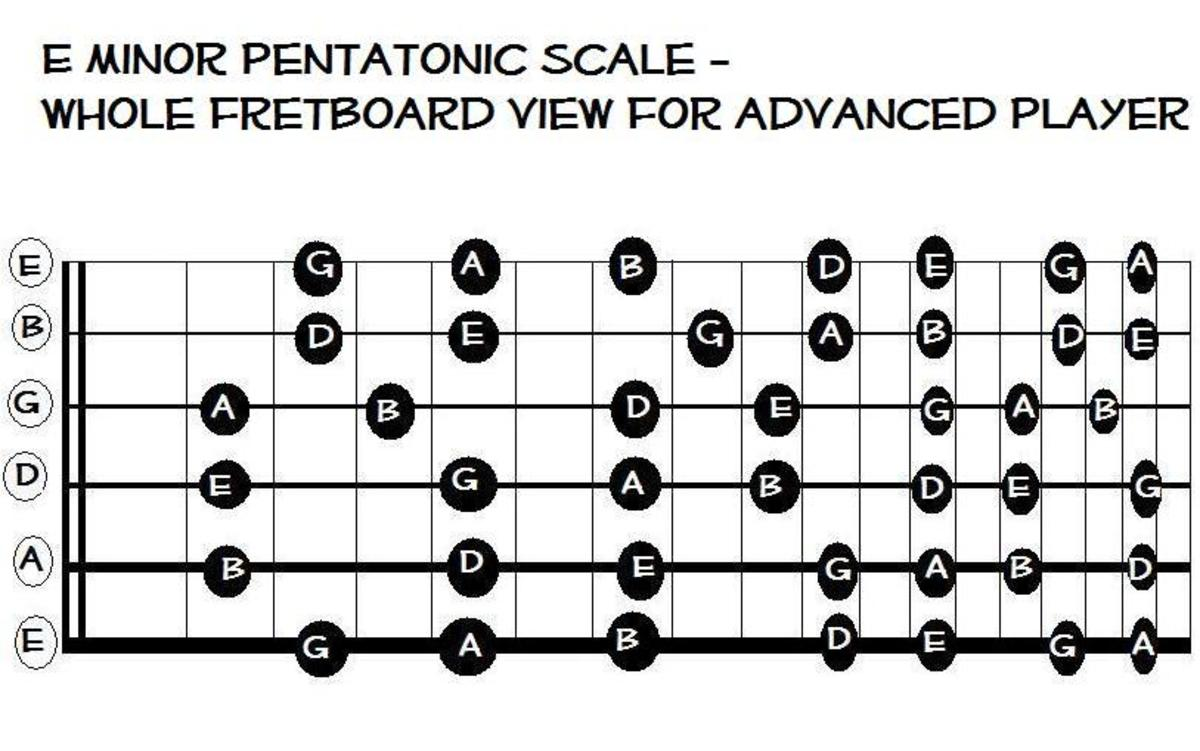 The scale you need for E minor and G major songs!