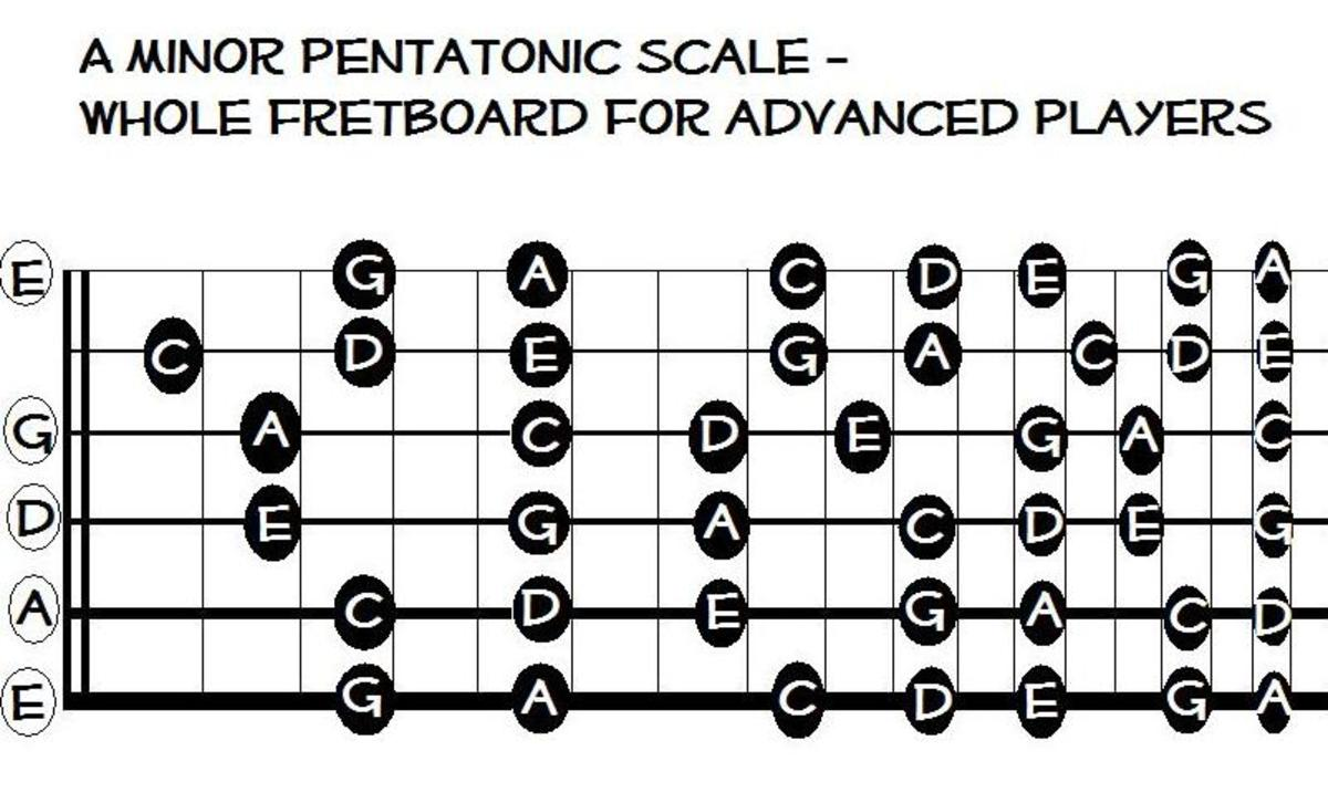 This fretboard map gives you the entire range of notes in A minor pentatonic up to fret 17 (this also works for C major!)