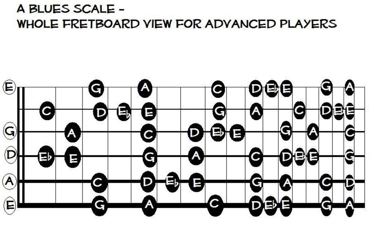 This whole fretboard pattern can be used to improvise both rock solos in A minor and country blues solos in C major.