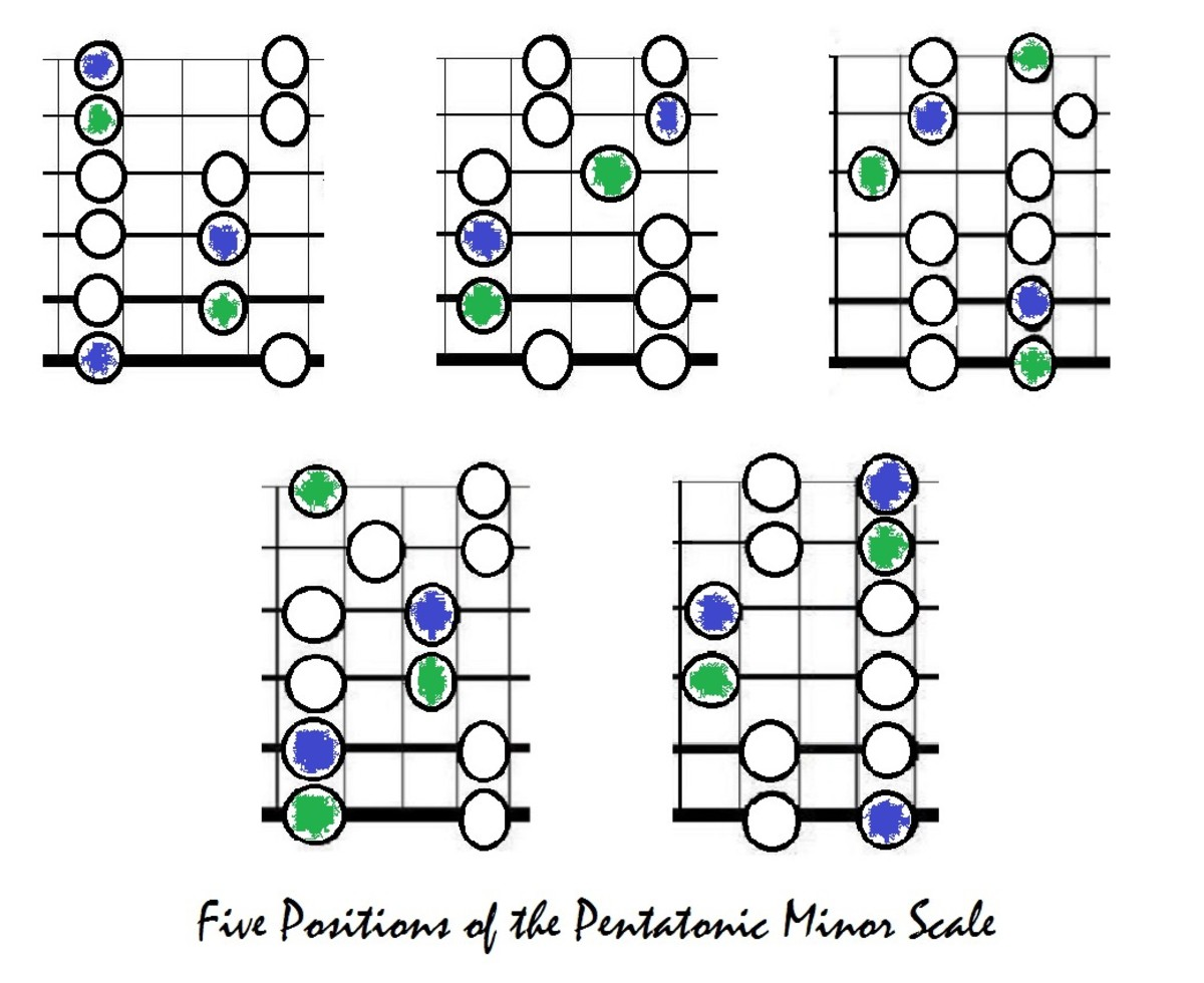 Five positions of the pentatonic minor, root shown coloured in blue, fifth shown in green.