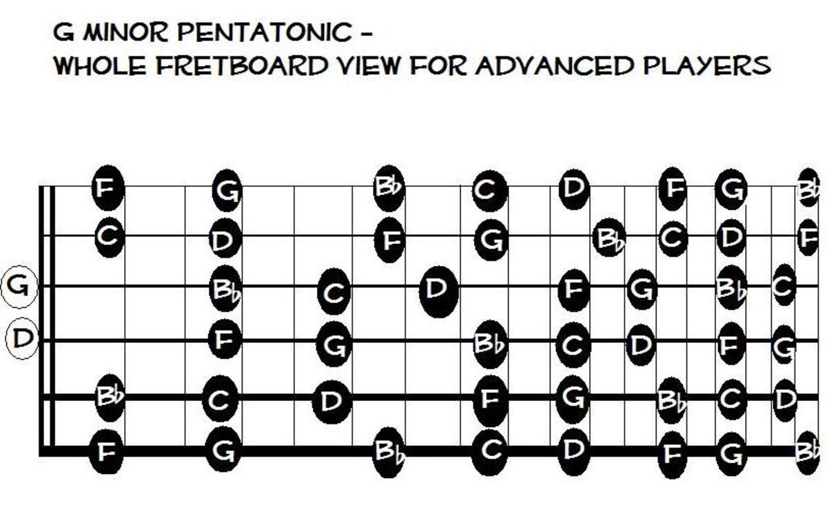 This is the ultimate movable shape. You can play with it up and down the entire fretboard. The moves and the relative shape stays the same.