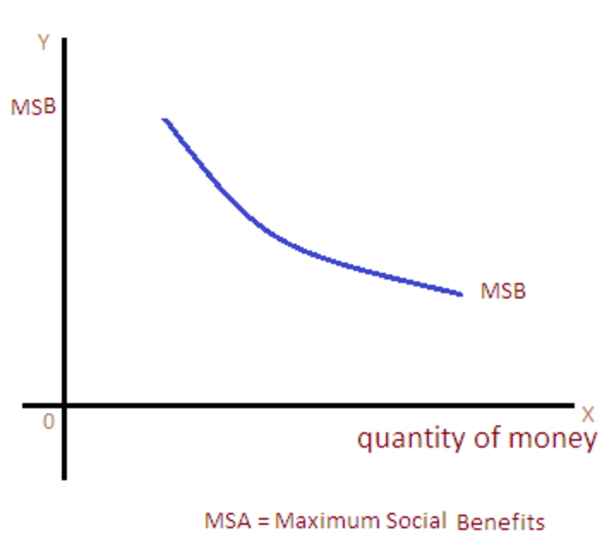 the-principle-of-maximum-social-advantage