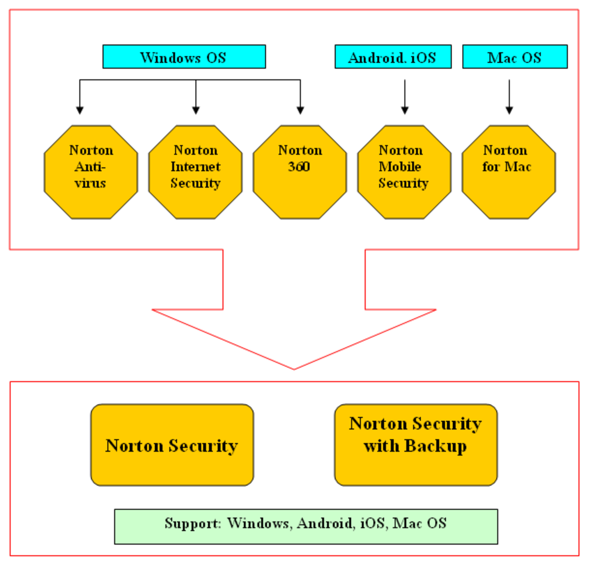 Norton Security is a replacement for Norton Antivirus, Norton Antivirus for Mac, Norton Internet Security, Norton 360, and Norton Mobile Security.