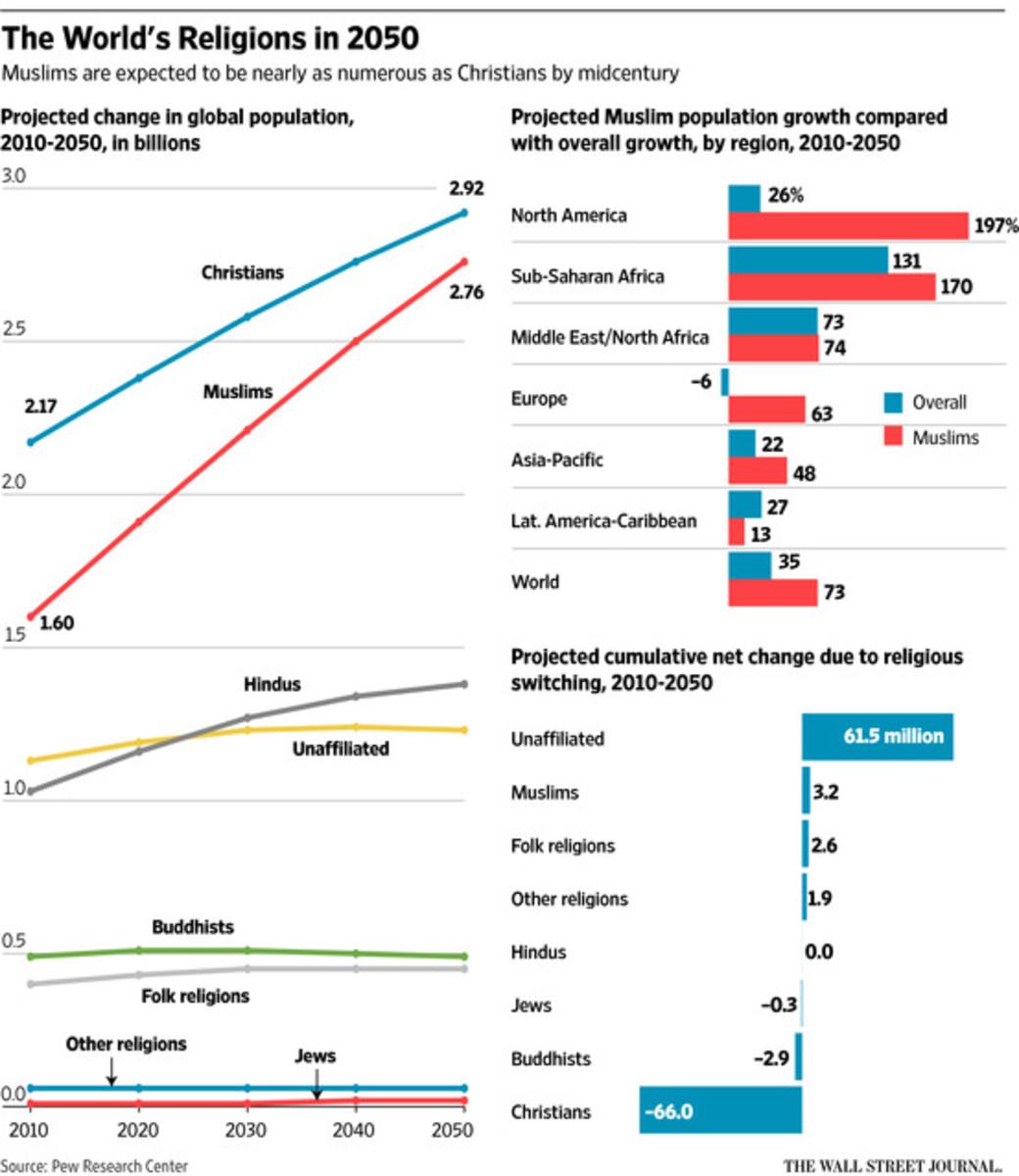 The Muslim Fad Chart